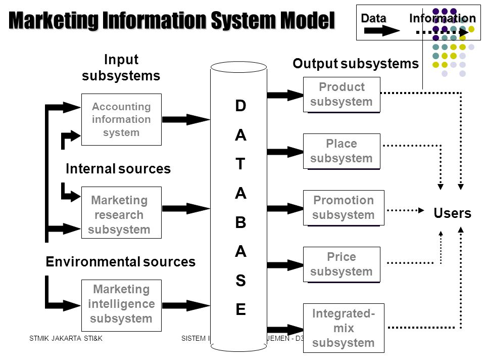 STMIK JAKARTA STI&KSISTEM INFORMASI MANAJEMEN - D3 Marketing Information System (MKIS) Definition A computer-based system that works in conjunction with other functional information systems to support the firm s management in solving problems that relate to marketing the firm s products.