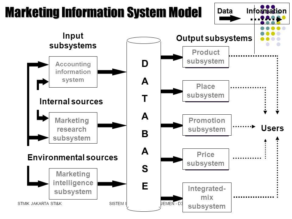 STMIK JAKARTA STI&KSISTEM INFORMASI MANAJEMEN - D3 Marketing Information System (MKIS) Definition A computer-based system that works in conjunction wi
