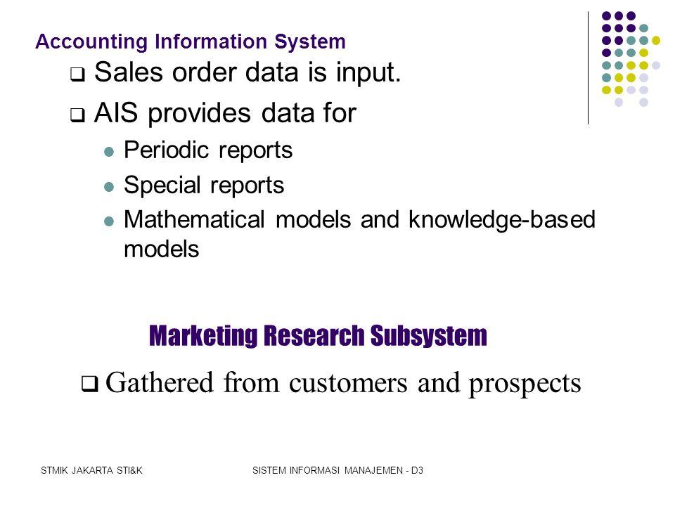 STMIK JAKARTA STI&KSISTEM INFORMASI MANAJEMEN - D3 Input subsystems Output subsystems DATABASEDATABASE Accounting information system Marketing researc