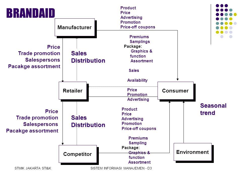 STMIK JAKARTA STI&KSISTEM INFORMASI MANAJEMEN - D3 Integrated-Mix Subsystem  BRANDAID Model  Solid arrows: influences  Dashed arrows: responses  E