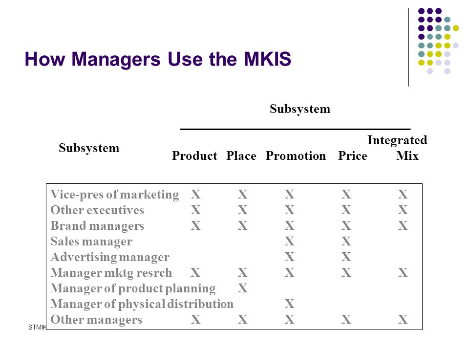 STMIK JAKARTA STI&KSISTEM INFORMASI MANAJEMEN - D3 The MKIS in Fortune 500 Firms  Preprocessed information 71% of 1990 firms  Mathematical modeling  Generally down.