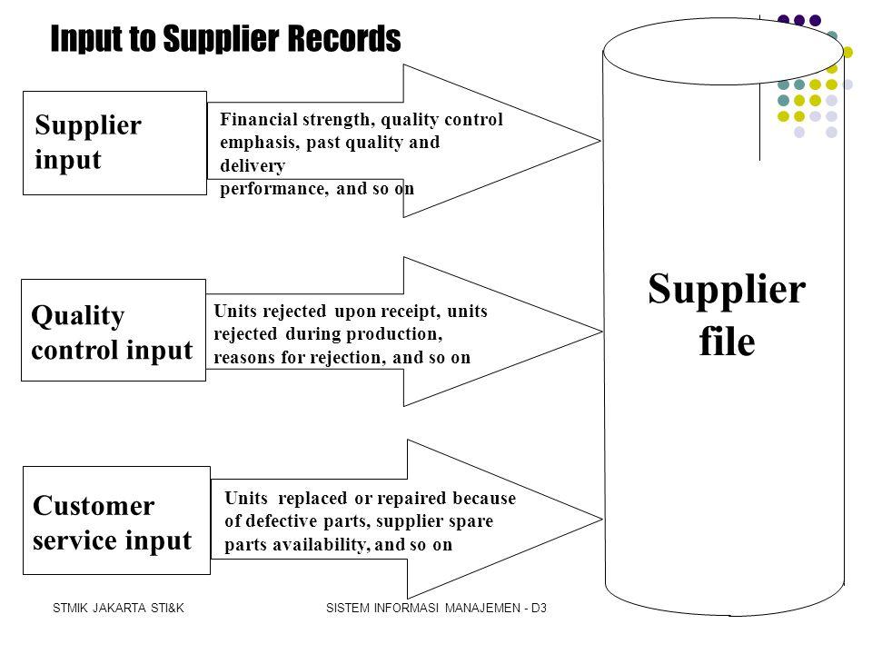 STMIK JAKARTA STI&KSISTEM INFORMASI MANAJEMEN - D3 A Formal Supplier Selection Process 1. Questionnaire Production capability Emphasis on quality 2.Fi