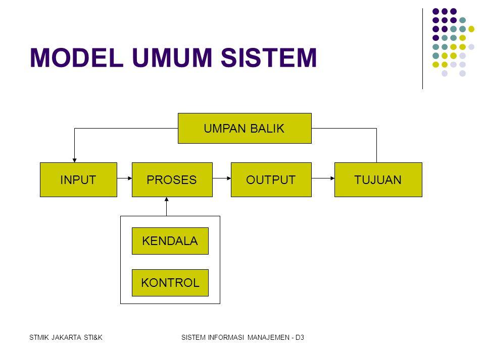 STMIK JAKARTA STI&KSISTEM INFORMASI MANAJEMEN - D3 PERAN DASAR SISTEM INFORMASI DALAM BISNIS  Mendukung proses dan operasi bisnis  Mendukung pengamb