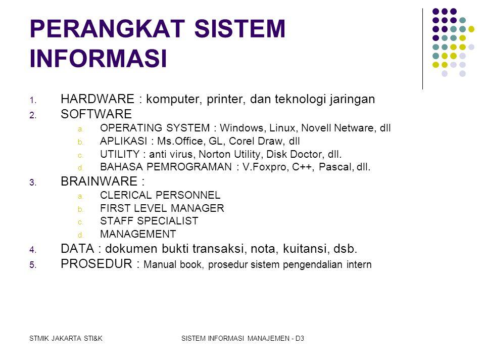 STMIK JAKARTA STI&KSISTEM INFORMASI MANAJEMEN - D3 DATABASE BLOK DATABASE DATA HARDWARE SOFTWARE