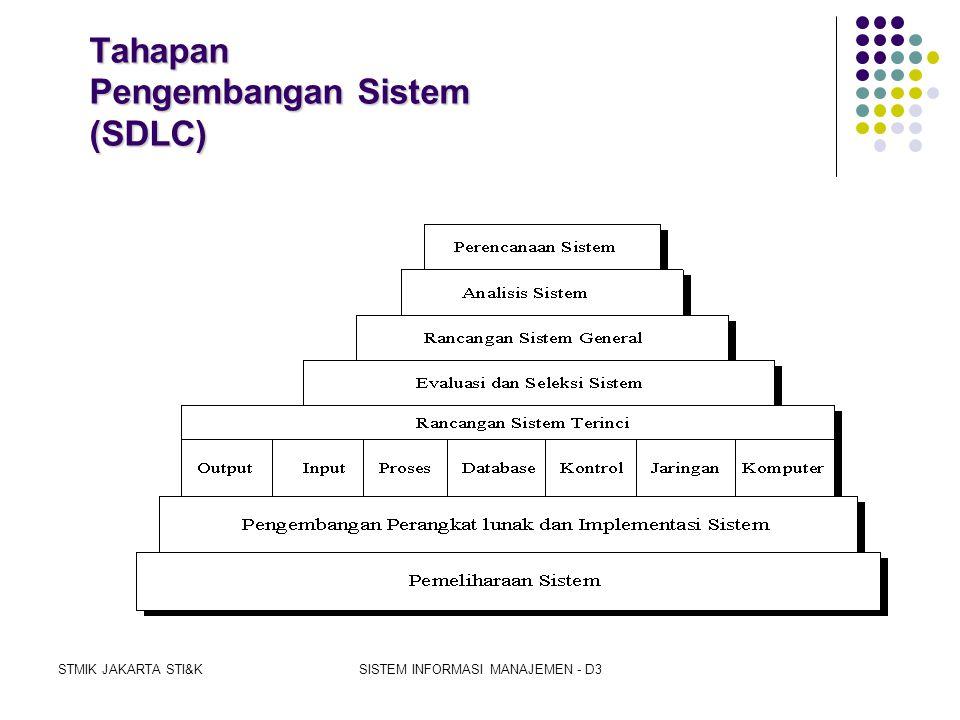 STMIK JAKARTA STI&KSISTEM INFORMASI MANAJEMEN - D3 Prinsip Pengembangan Sistem •Untuk Manajemen •Investasi Modal Yang Besar •Memerlukan Orang Yang Ter