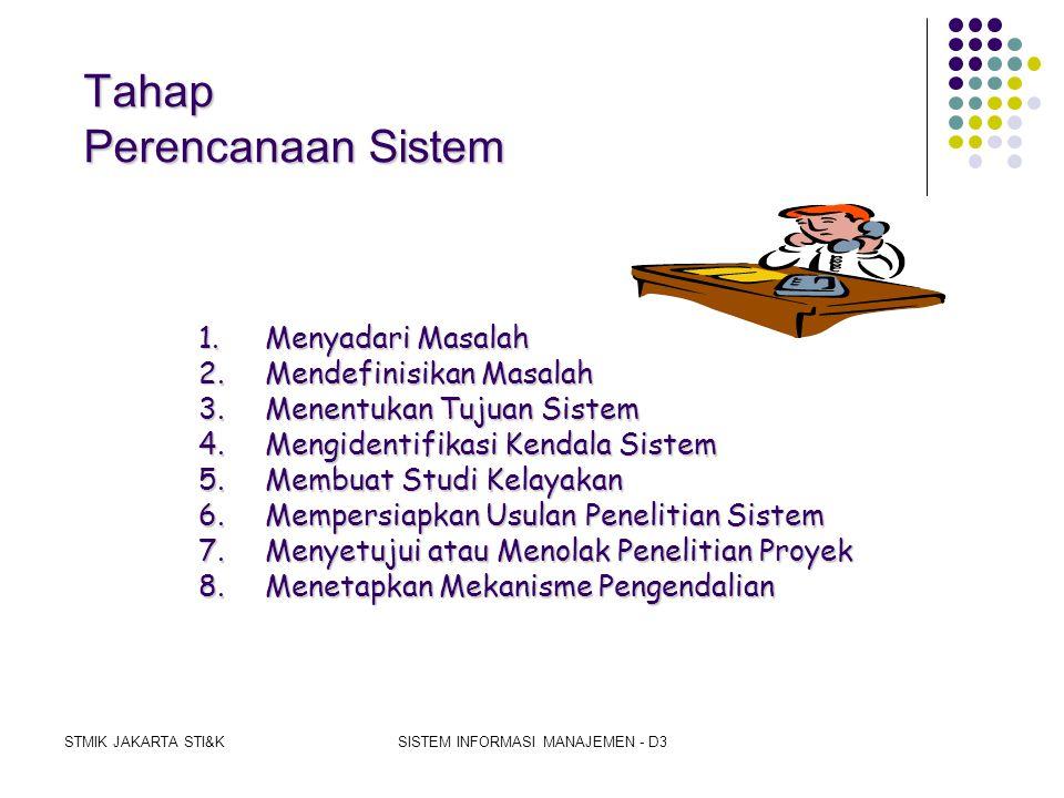 STMIK JAKARTA STI&KSISTEM INFORMASI MANAJEMEN - D3 SYSTEM DEVELOPMENT LIFE CYCLE (SDLC)  Pengertian SDLC  Sejarah Perkembangan SDLC  Tahapan SDLC 