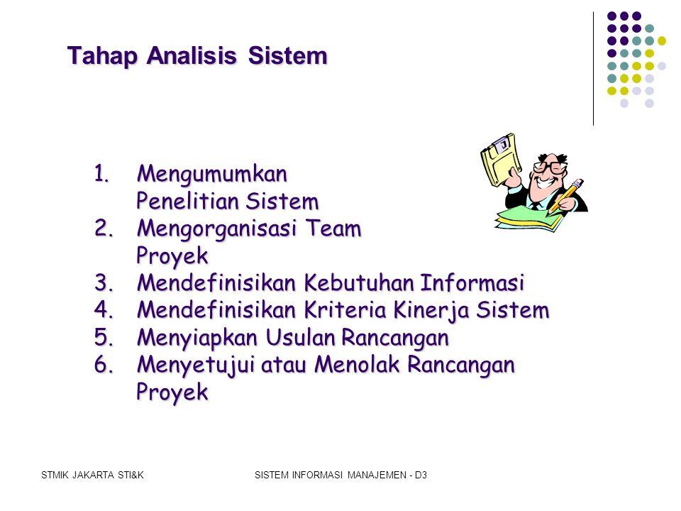 STMIK JAKARTA STI&KSISTEM INFORMASI MANAJEMEN - D3 Tahap Perencanaan Sistem 1.Menyadari Masalah 2.Mendefinisikan Masalah 3.Menentukan Tujuan Sistem 4.