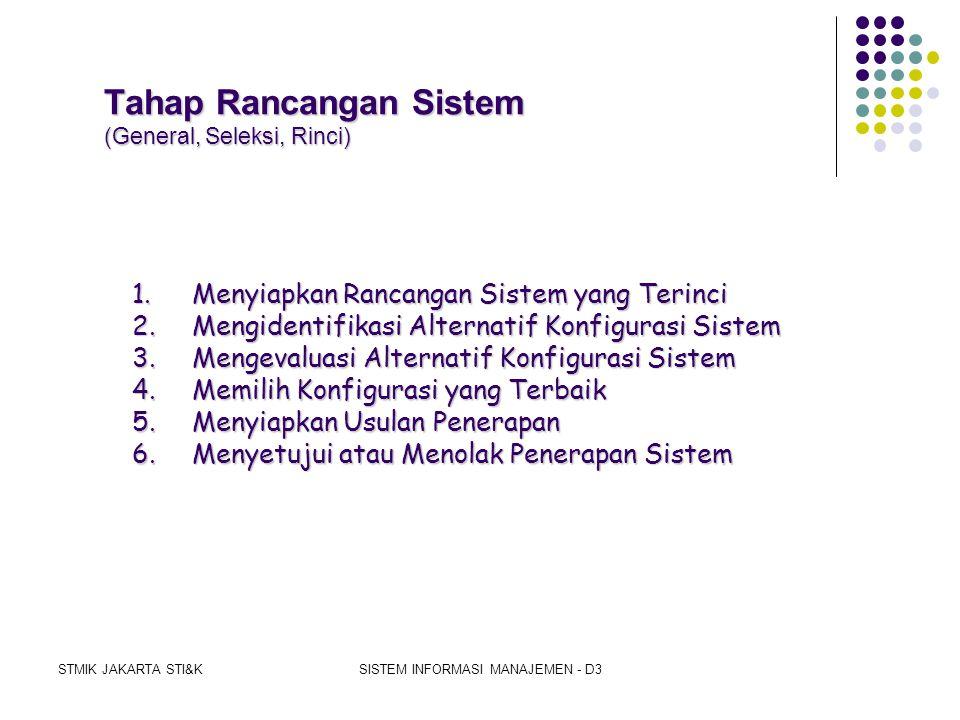 STMIK JAKARTA STI&KSISTEM INFORMASI MANAJEMEN - D3 Tahap Analisis Sistem 1.Mengumumkan Penelitian Sistem 2.Mengorganisasi Team Proyek 3.Mendefinisikan