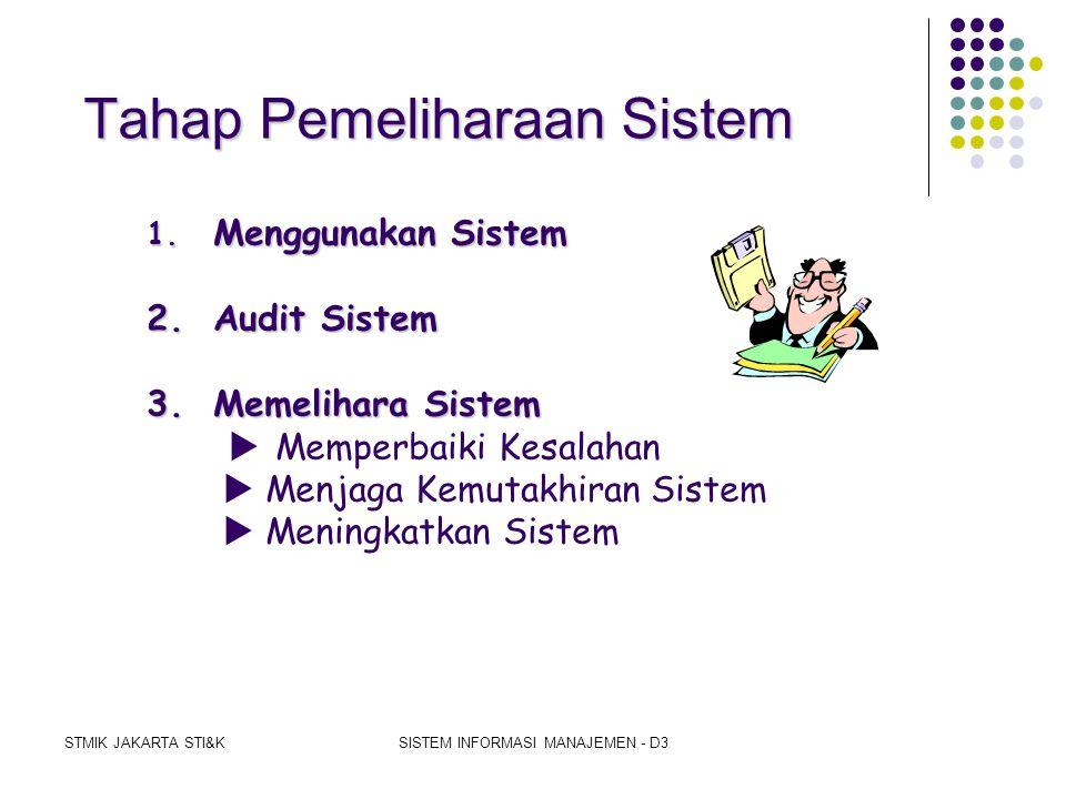 STMIK JAKARTA STI&KSISTEM INFORMASI MANAJEMEN - D3 Tahap Penerapan Sistem 1.Merencanakan Penerapan 2.Mengumumkan Penerapan 3.Mendapatkan Sumber Daya P