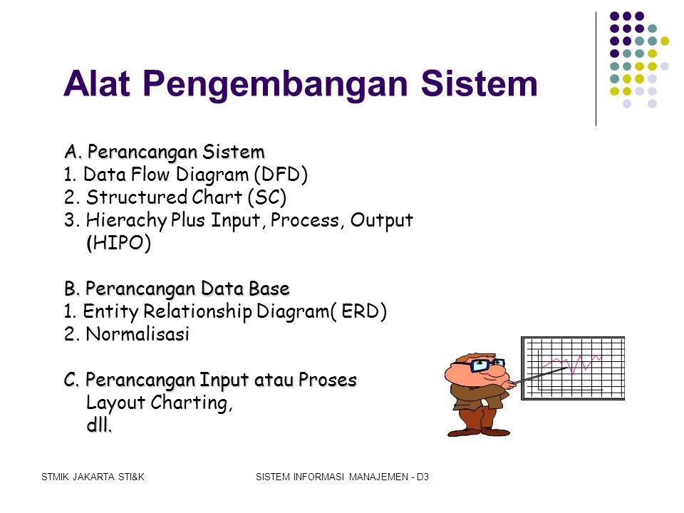 STMIK JAKARTA STI&KSISTEM INFORMASI MANAJEMEN - D3 Pendekatan Pengembangan Sistem Dipandang dari..... Metodologi Pendekatan Klasik Pendekatan Terstruk