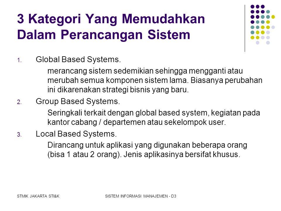STMIK JAKARTA STI&KSISTEM INFORMASI MANAJEMEN - D3 Kegiatan dalam Penyiapan data  Menyisip, menghapus, meremajakan database  Mengkombinasikan dengan