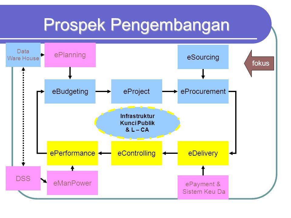 eBudgetingeProjecteProcurement eDeliveryeControllingePerformance ePlanning eSourcing Prospek Pengembangan ePayment & Sistem Keu Da eManPower Infrastru