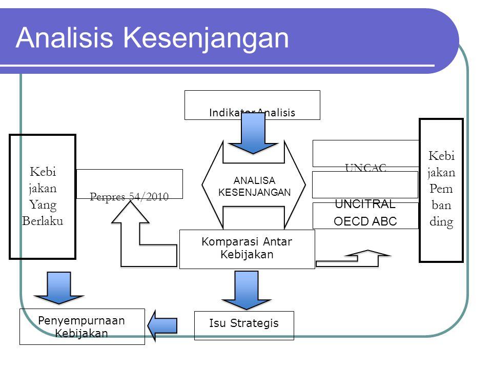Analisis Kesenjangan Kebi jakan Yang Berlaku Perpres 54/2010 Kebi jakan Pem ban ding UNCAC UNCITRAL OECD ABC Komparasi Antar Kebijakan Isu Strategis P