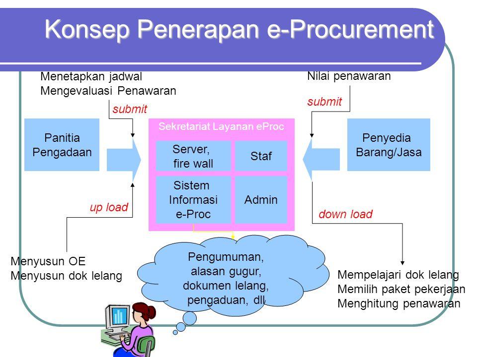 Konsep Penerapan e-Procurement Sistem Informasi e-Proc Server, fire wall Admin Staf Sekretariat Layanan eProc Panitia Pengadaan Menyusun OE Menyusun d