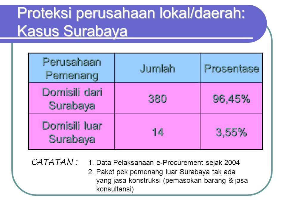 Proteksi perusahaan lokal/daerah: Kasus Surabaya Perusahaan Pemenang JumlahProsentase Domisili dari Surabaya 38096,45% Domisili luar Surabaya 143,55%