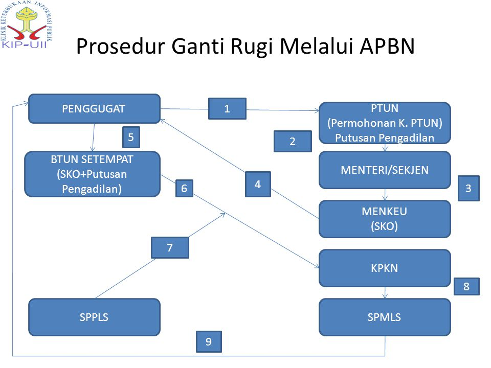 Prosedur Ganti Rugi Melalui APBN PTUN (Permohonan K.