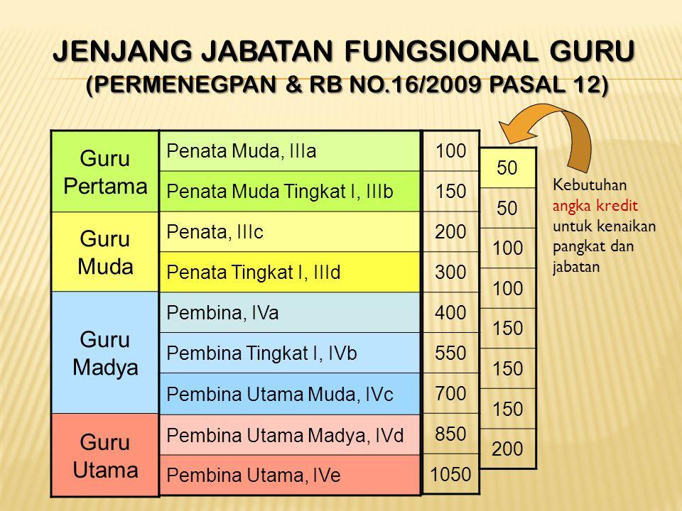 GURU PERTAMA GURU MUDA GURU MADYA GURU UTAMA •GOL. III/a •GOL. III/b •GOL. III/c •GOL. III/d •GOL. IV/a •GOL. IV/b dan IV/c 9 • GOL. IV/d • GOL. IV/e