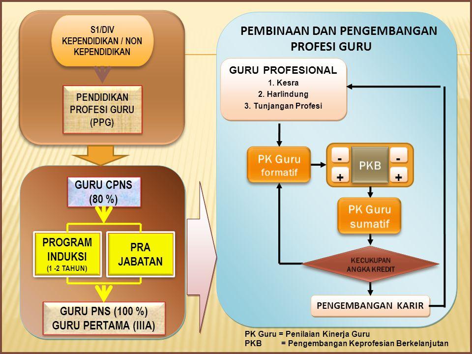 1.Tim Penilai Jabatan Fungsional Guru terdiri dari unsur teknis, dan pejabat fungsional Guru.