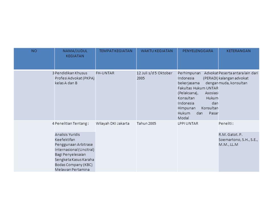 NONAMA/JUDUL KEGIATAN TEMPAT KEGIATANWAKTU KEGIATANPENYELENGGARAKETERANGAN 3Pendidikan Khusus Profesi Advokat (PKPA) kelas A dan B FH-UNTAR12 Juli s/d
