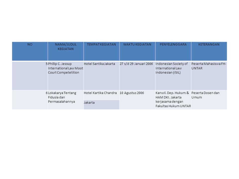 NONAMA/JUDUL KEGIATAN TEMPAT KEGIATANWAKTU KEGIATANPENYELENGGARAKETERANGAN 7Penelitian Tentang :Wilayah DKI.