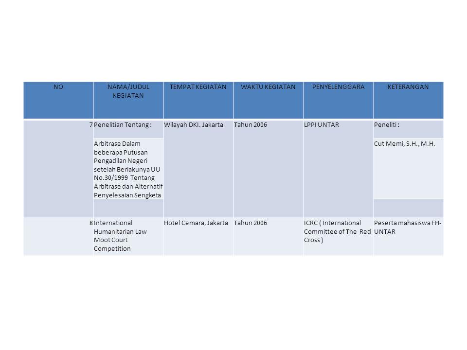 NONAMA/JUDUL KEGIATAN TEMPAT KEGIATANWAKTU KEGIATANPENYELENGGARAKETERANGAN 7Penelitian Tentang :Wilayah DKI. JakartaTahun 2006LPPI UNTARPeneliti : Arb