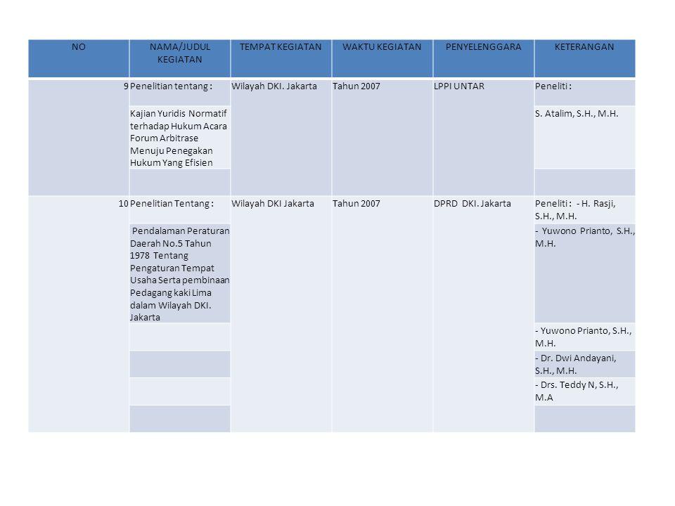 NONAMA/JUDUL KEGIATAN TEMPAT KEGIATANWAKTU KEGIATANPENYELENGGARAKETERANGAN 9Penelitian tentang :Wilayah DKI. JakartaTahun 2007LPPI UNTARPeneliti : Kaj