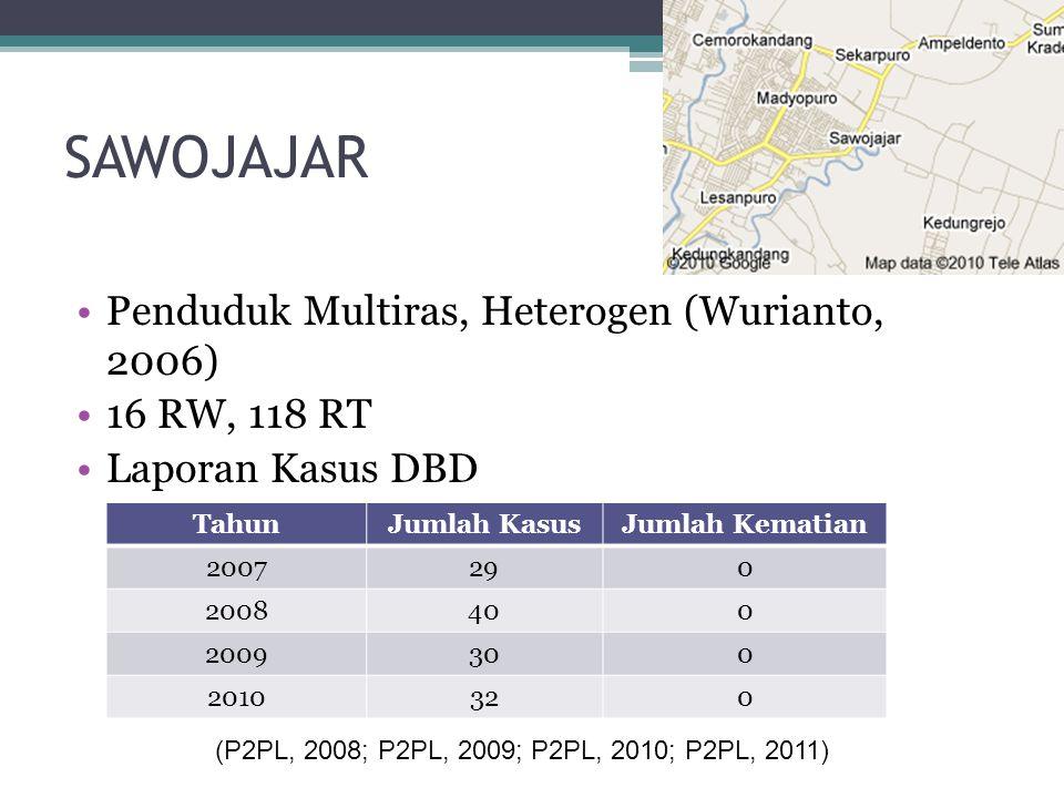 SAWOJAJAR •Penduduk Multiras, Heterogen (Wurianto, 2006) •16 RW, 118 RT •Laporan Kasus DBD TahunJumlah KasusJumlah Kematian 2007290 2008400 2009300 20