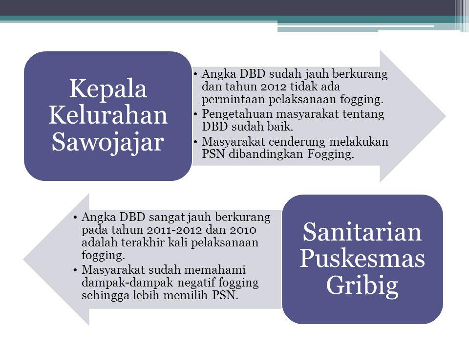 •Angka DBD sudah jauh berkurang dan tahun 2012 tidak ada permintaan pelaksanaan fogging. •Pengetahuan masyarakat tentang DBD sudah baik. •Masyarakat c