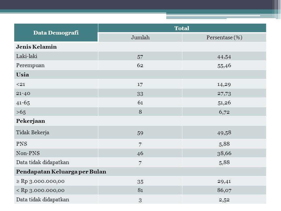 Data Demografi Total JumlahPersentase (%) Jenis Kelamin Laki-laki5744,54 Perempuan6255,46 Usia <211714,29 21-403327,73 41-656151,26 >6586,72 Pekerjaan