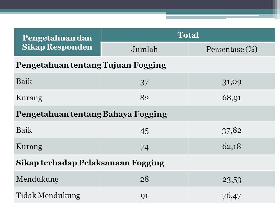Pengetahuan dan Sikap Responden Total JumlahPersentase (%) Pengetahuan tentang Tujuan Fogging Baik3731,09 Kurang8268,91 Pengetahuan tentang Bahaya Fog
