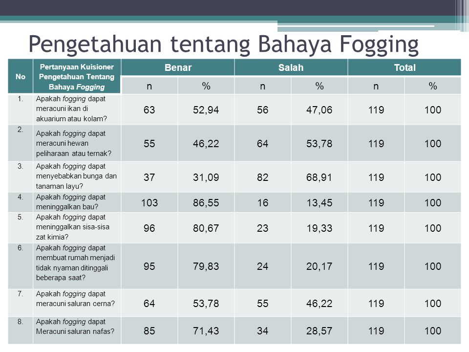 Pengetahuan tentang Bahaya Fogging No Pertanyaan Kuisioner Pengetahuan Tentang Bahaya Fogging BenarSalahTotal n%n%n% 1. Apakah fogging dapat meracuni