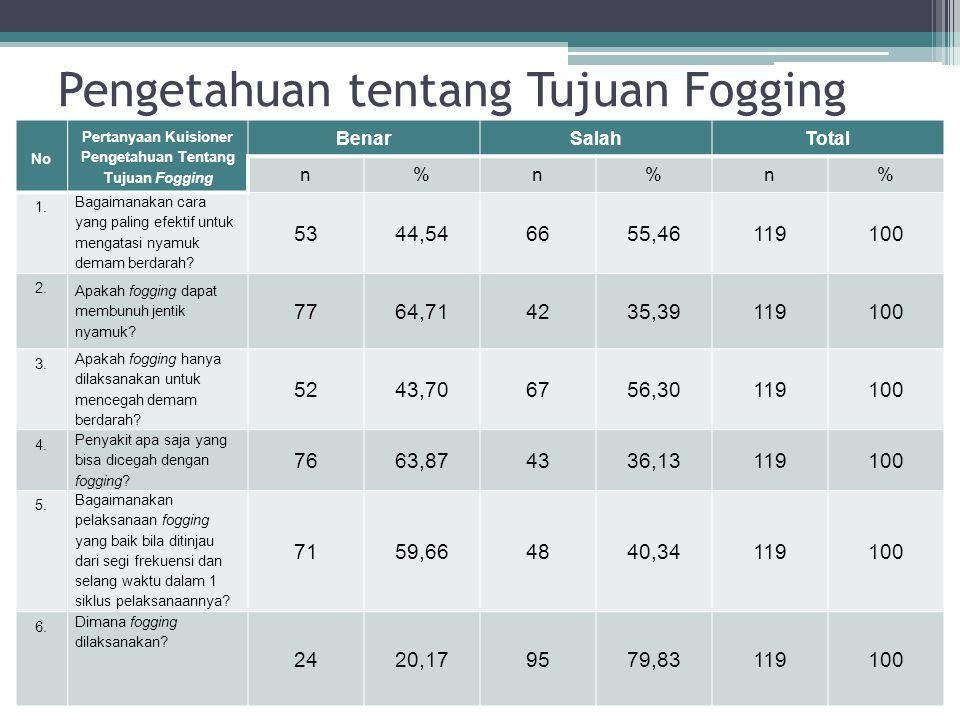 Pengetahuan tentang Tujuan Fogging No Pertanyaan Kuisioner Pengetahuan Tentang Tujuan Fogging BenarSalahTotal n%n%n% 1. Bagaimanakan cara yang paling