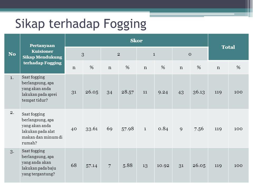 Sikap terhadap Fogging No Pertanyaan Kuisioner Sikap Mendukung terhadap Fogging Skor Total 3210 n%n%n%n%n% 1. Saat fogging berlangsung, apa yang akan