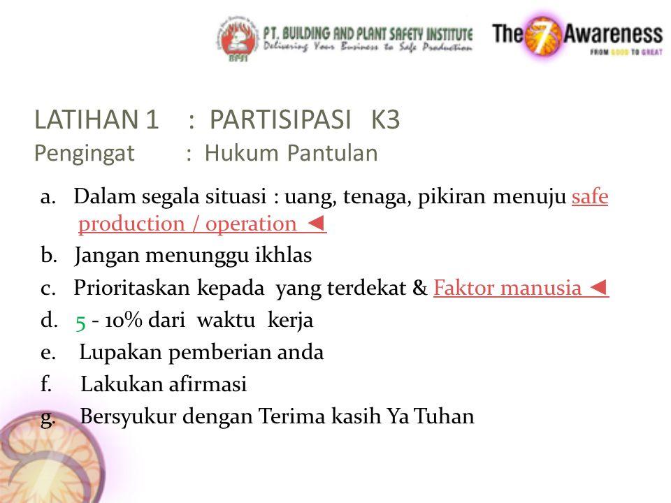 LATIHAN 1 : PARTISIPASI K3 Pengingat : Hukum Pantulan a.