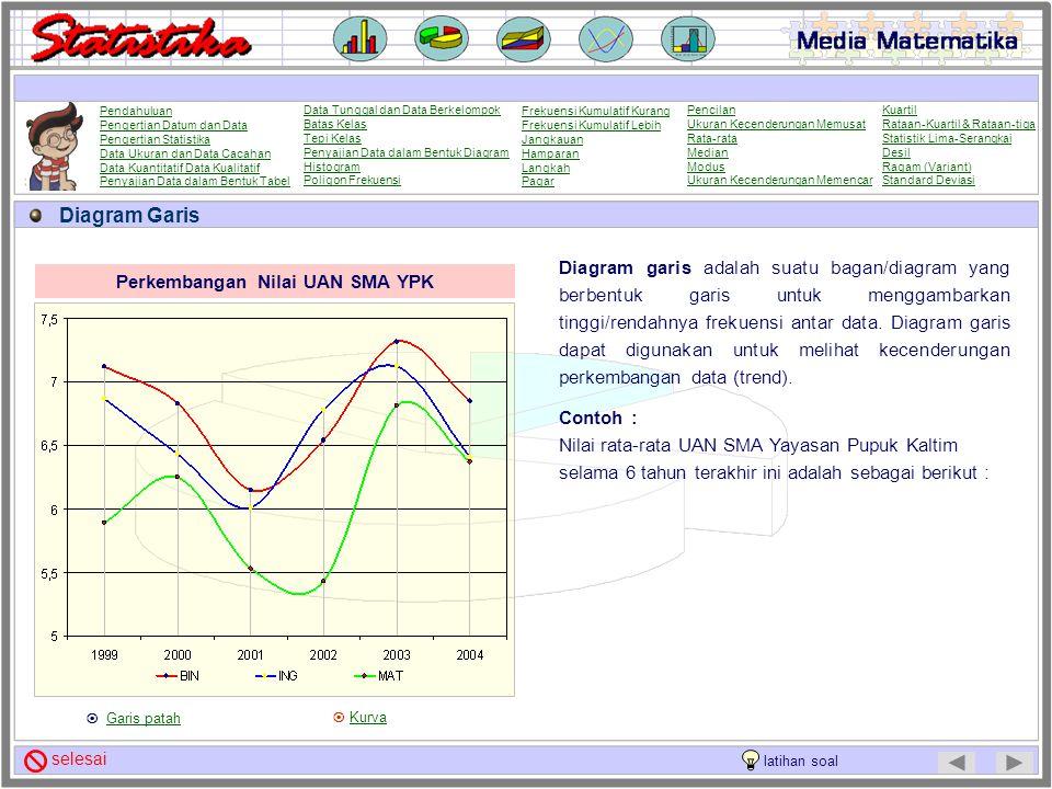 Diagram Garis Diagram garis adalah suatu bagan/diagram yang berbentuk garis untuk menggambarkan tinggi/rendahnya frekuensi antar data. Diagram garis d