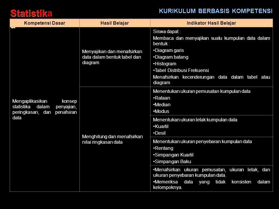Statistik a untuk SMA kelas XI IPA/IPS Semester 1 oleh : Ismuji, S.Pd. Guru SMA YPK Bontang – Kaltim