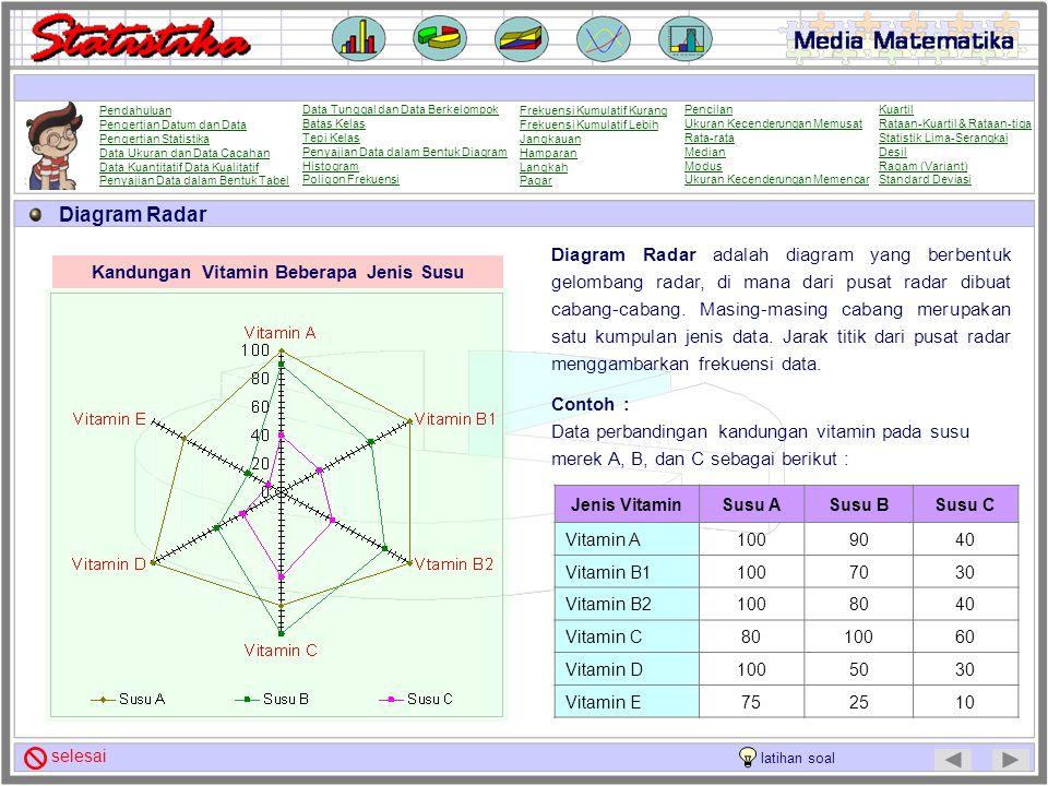 Diagram Donat Diagram Donat adalah diagram lingkaran yang dibentuk seperti kue donat. Setiap rangkaian data dinyatakan dalam bentuk cincin. Contoh : D