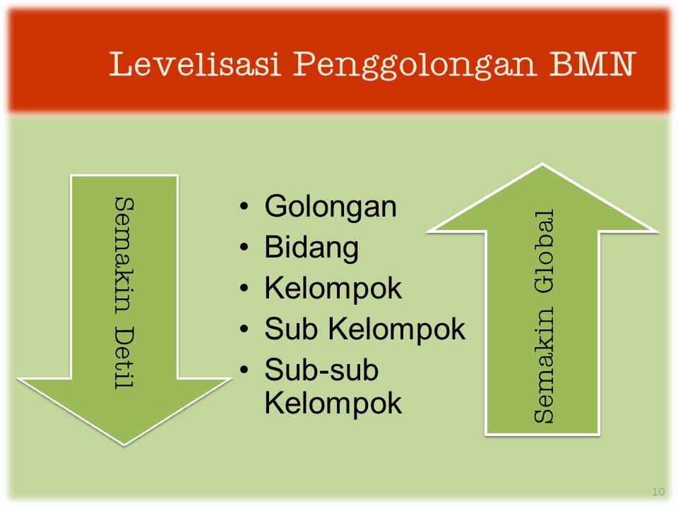 Levelisasi Penggolongan BMN •Golongan •Bidang •Kelompok •Sub Kelompok •Sub-sub Kelompok Semakin Detil Semakin Global 10