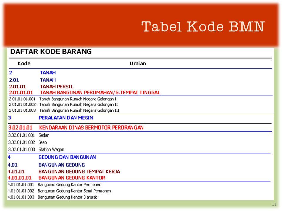 Tabel Kode BMN 11