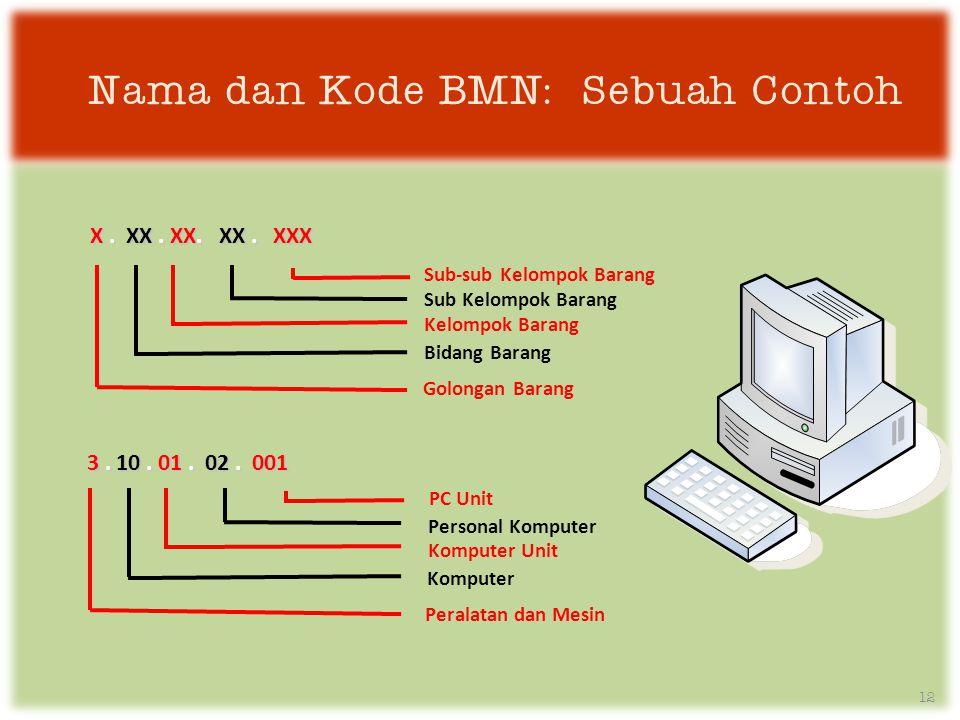 Nama dan Kode BMN: Sebuah Contoh X.XX. XX. XX. XXX X.