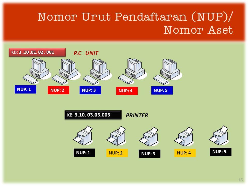 Nomor Urut Pendaftaran (NUP)/ Nomor Aset NUP: 1 NUP: 2 NUP: 4 NUP: 3 NUP: 5 3.10.01.