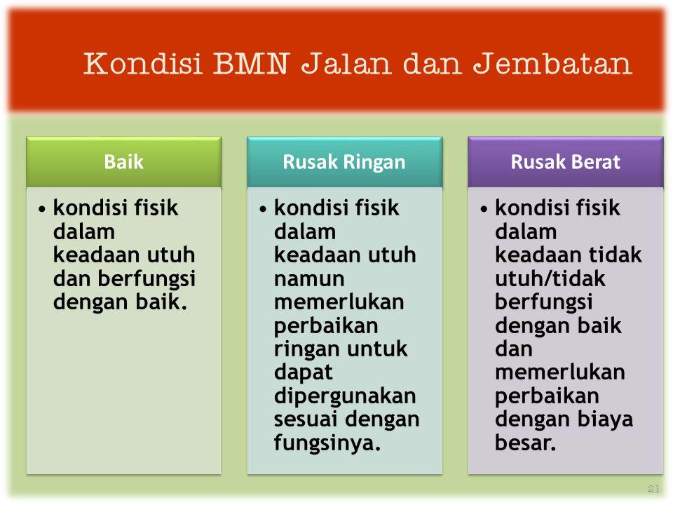 Kondisi BMN Jalan dan Jembatan Baik •kondisi fisik dalam keadaan utuh dan berfungsi dengan baik.