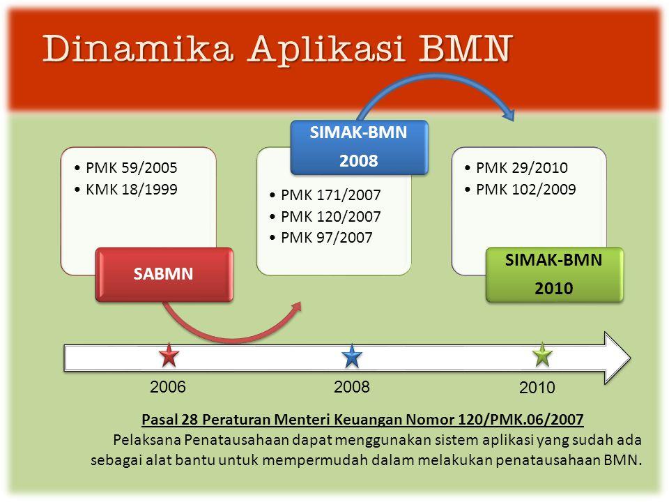 Dinamika Aplikasi BMN •PMK 59/2005 •KMK 18/1999 SABMN •PMK 171/2007 •PMK 120/2007 •PMK 97/2007 SIMAK-BMN 2008 •PMK 29/2010 •PMK 102/2009 SIMAK-BMN 2010 2006 2008 2010 Pasal 28 Peraturan Menteri Keuangan Nomor 120/PMK.06/2007 Pelaksana Penatausahaan dapat menggunakan sistem aplikasi yang sudah ada sebagai alat bantu untuk mempermudah dalam melakukan penatausahaan BMN.