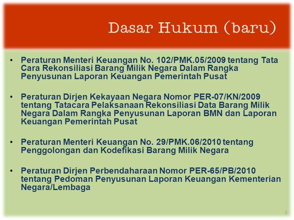 Dasar Hukum (baru) •Peraturan Menteri Keuangan No.