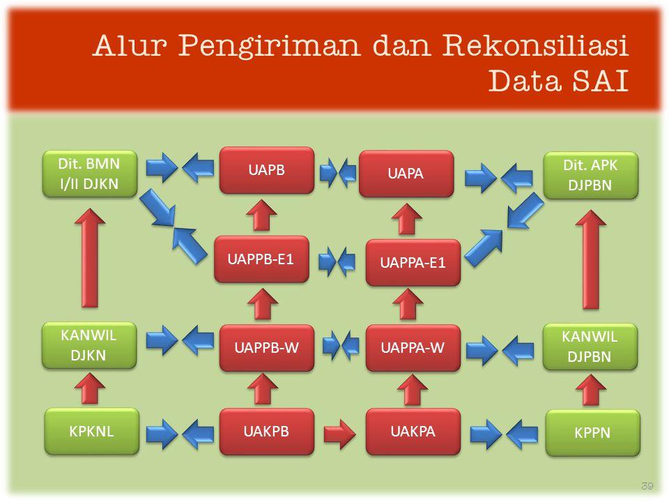 Alur Pengiriman dan Rekonsiliasi Data SAI 39 UAKPB UAKPA UAPPB-W UAPPB-E1 UAPPA-W UAPPA-E1 UAPA UAPB KPPN KANWIL DJPBN Dit.