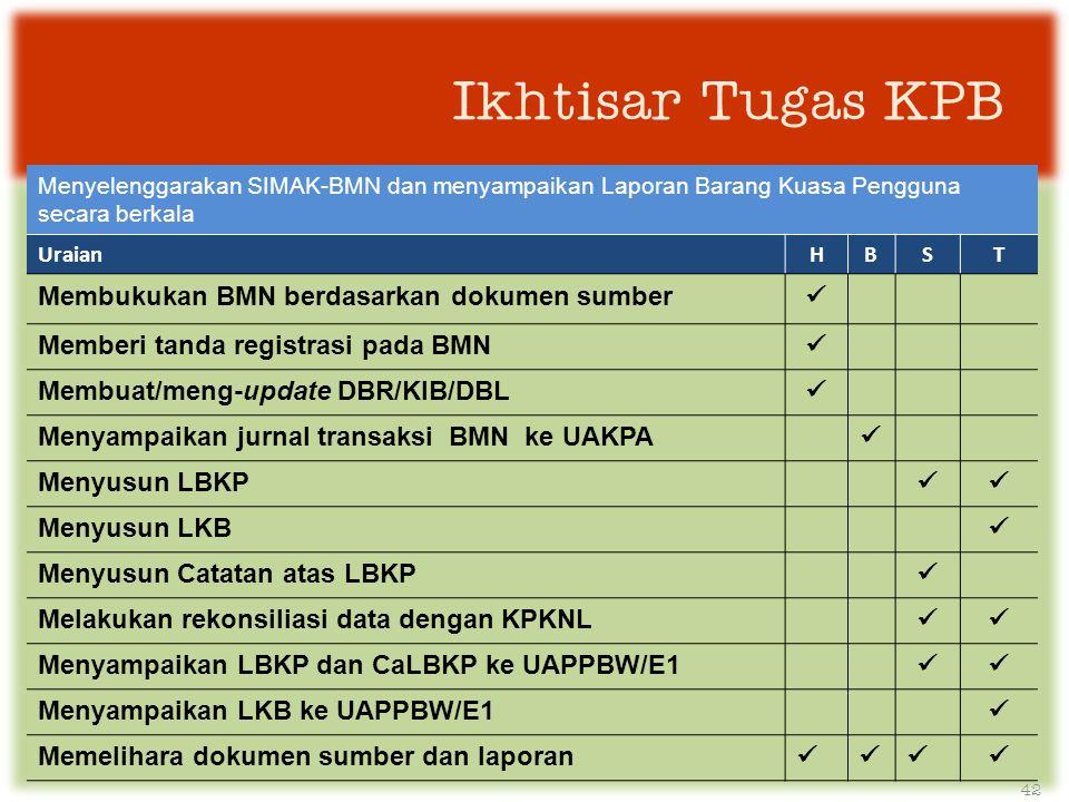 Ikhtisar Tugas KPB Menyelenggarakan SIMAK-BMN dan menyampaikan Laporan Barang Kuasa Pengguna secara berkala UraianHBST Membukukan BMN berdasarkan dokumen sumber  Memberi tanda registrasi pada BMN  Membuat/meng-update DBR/KIB/DBL  Menyampaikan jurnal transaksi BMN ke UAKPA  Menyusun LBKP  Menyusun LKB  Menyusun Catatan atas LBKP  Melakukan rekonsiliasi data dengan KPKNL  Menyampaikan LBKP dan CaLBKP ke UAPPBW/E1  Menyampaikan LKB ke UAPPBW/E1  Memelihara dokumen sumber dan laporan  42