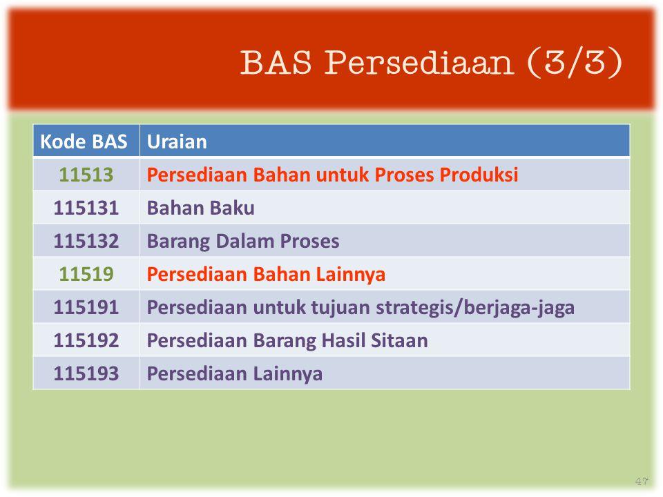 BAS Persediaan (3/3) Kode BASUraian 11513Persediaan Bahan untuk Proses Produksi 115131Bahan Baku 115132Barang Dalam Proses 11519Persediaan Bahan Lainnya 115191Persediaan untuk tujuan strategis/berjaga-jaga 115192Persediaan Barang Hasil Sitaan 115193Persediaan Lainnya 47