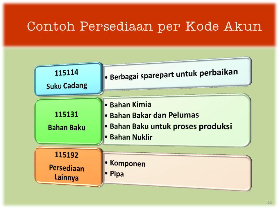 Contoh Persediaan per Kode Akun 49
