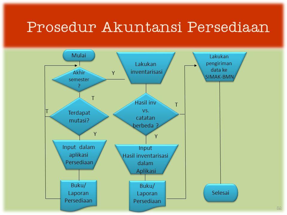 Prosedur Akuntansi Persediaan Mulai Akhir semester .