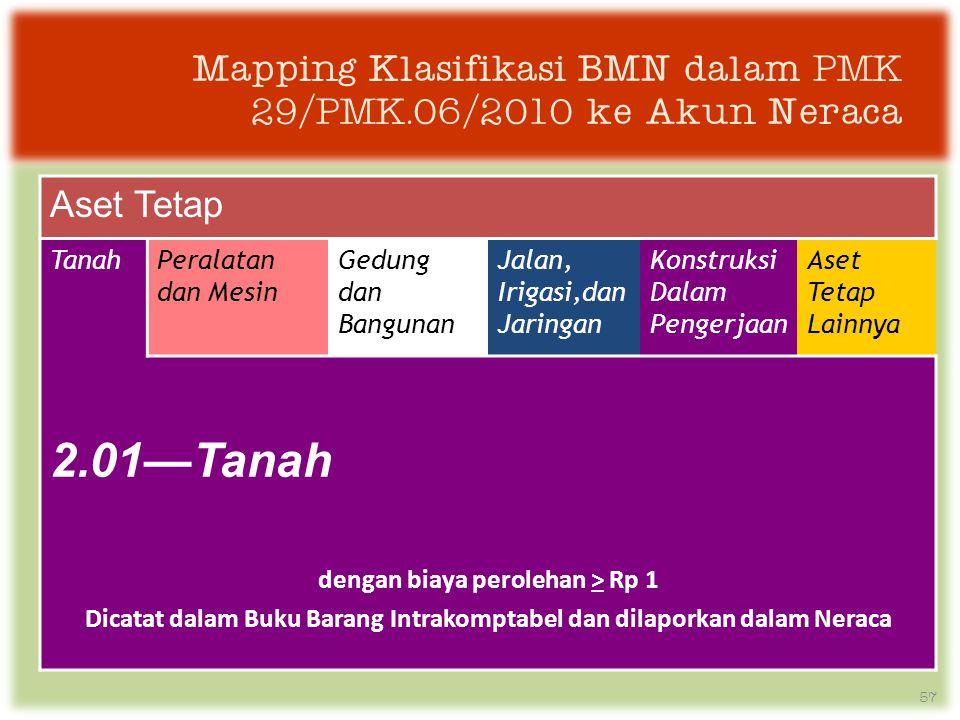 Mapping Klasifikasi BMN dalam PMK 29/PMK.06/2010 ke Akun Neraca Aset Tetap TanahPeralatan dan Mesin Gedung dan Bangunan Jalan, Irigasi,dan Jaringan Konstruksi Dalam Pengerjaan Aset Tetap Lainnya 2.01—Tanah dengan biaya perolehan > Rp 1 Dicatat dalam Buku Barang Intrakomptabel dan dilaporkan dalam Neraca 57